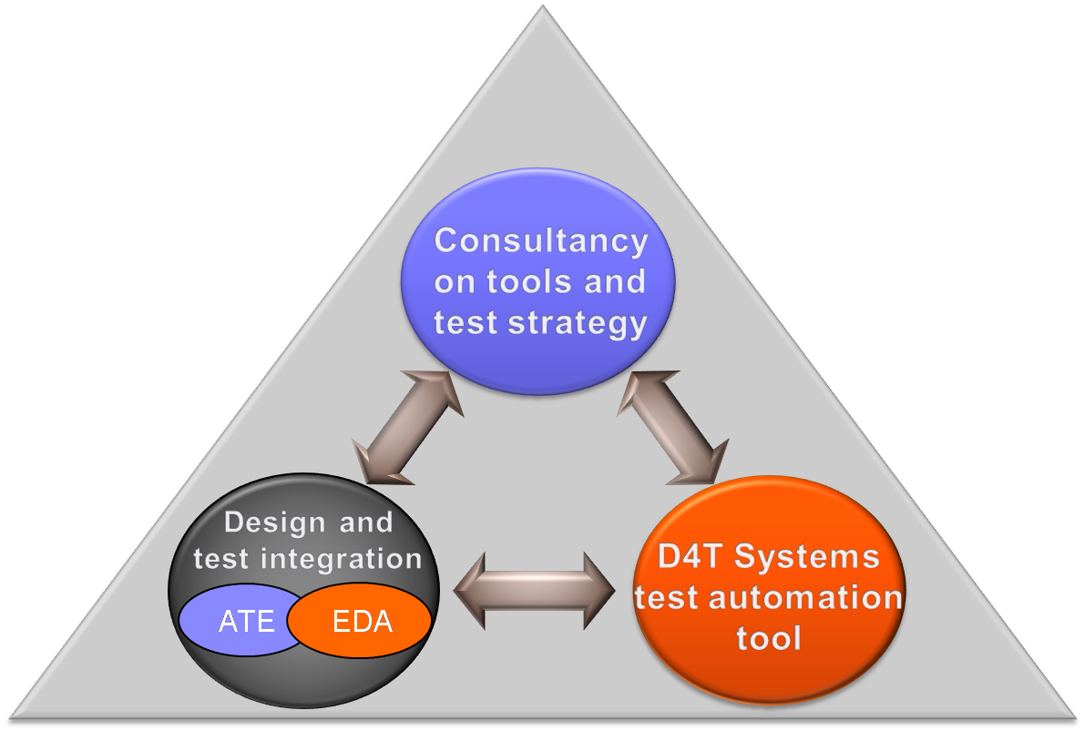 D4T Systems Three pillars