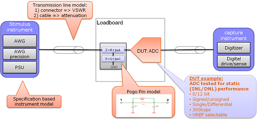 ADC test setup using model driven technology